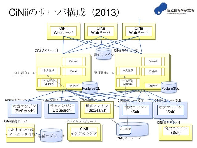 CiNiiのサーバ構成(2013) CiNii Webサーバ  CiNii Webサーバ  CiNii APサーバ1  CiNii Webサーバ  CiNii APサーバ2 静的ファイル Search  認証課金  本文提供  Detail  ...