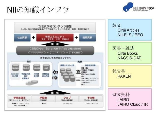 NIIの知識インフラ 論文 CiNii Articles NII-ELS / REO  図書・雑誌 CiNii Books NACSIS-CAT  報告書 KAKEN  研究資料 JAIRO JAIRO Cloud / IR