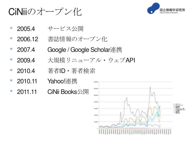 CiNiiのオープン化 • • • • • • •  2005.4  サービス公開  2006.12  書誌情報のオープン化  2007.4  Google / Google Scholar連携  2009.4  大規模リニューアル・ウェブAP...