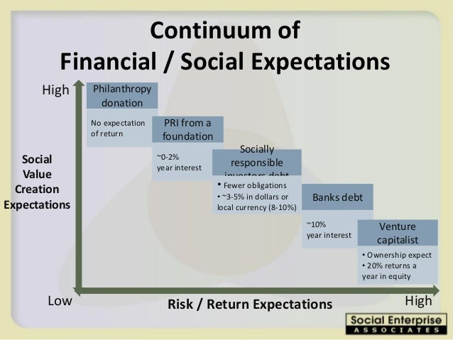 """literature review on risk and return on equity and gold The main objective of present study is to present review of literature related to indian stock market to study the indian stock market in depth the study would  so in search of higher return (keeping the risk factor in  equity has a risk factor of poor dividend payout (as against fixed """"interest."""