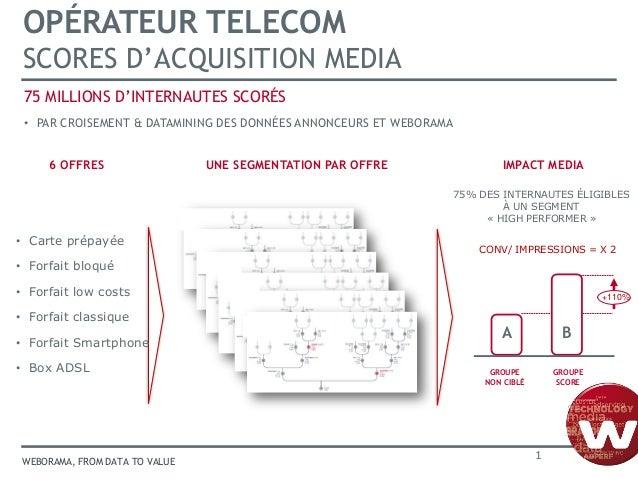 OPÉRATEUR TELECOM SCORES D'ACQUISITION MEDIA 75 MILLIONS D'INTERNAUTES SCORÉS • PAR CROISEMENT & DATAMINING DES DONNÉES AN...