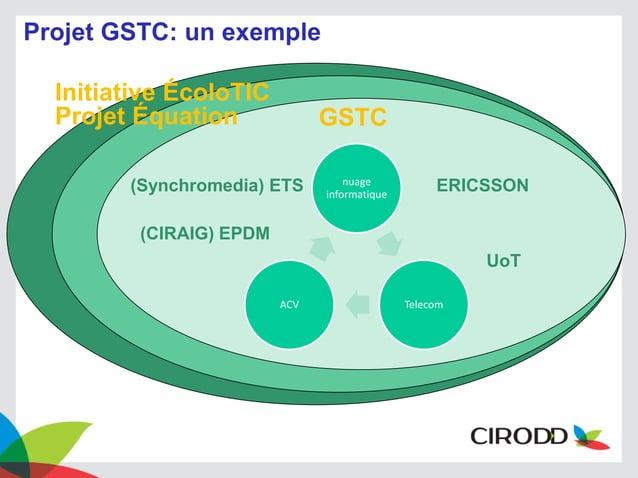 Projet GSTC: un exemple Initiative ÉcoloTIC Projet Équation  GSTC  (Synchromedia) ETS  nuage informatique  ERICSSON  (CIRA...