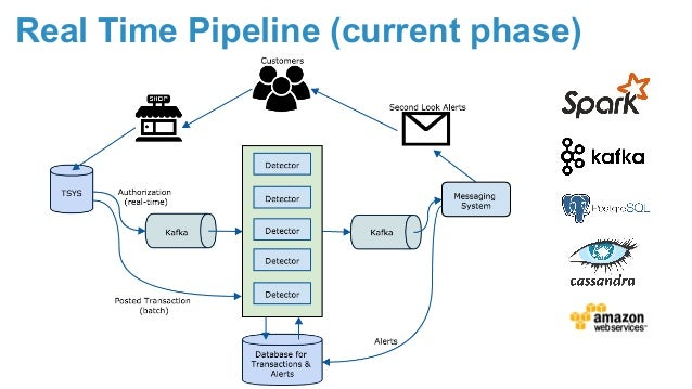 Real-time Platform for Second Look Business Use Case Using Spark and …