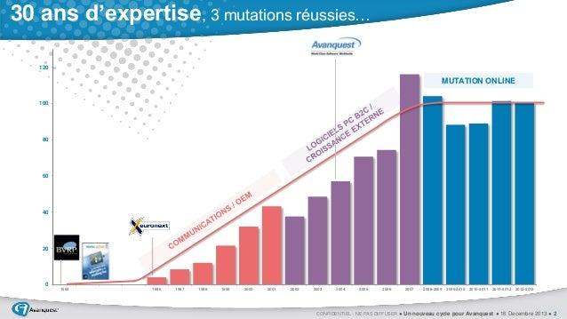 30 ans d'expertise, 3 mutations réussies… 120  MUTATION ONLINE 100  80  60  40  20  0 1984  1996  1997  1998  1999  2000  ...