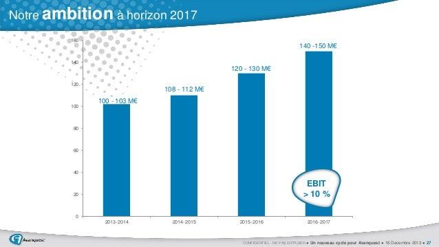 Notre ambition à horizon 2017 160  140 -150 M€ 140  120 - 130 M€ 120  108 - 112 M€ 100 - 103 M€ 100  80  60  40  EBIT > 10...