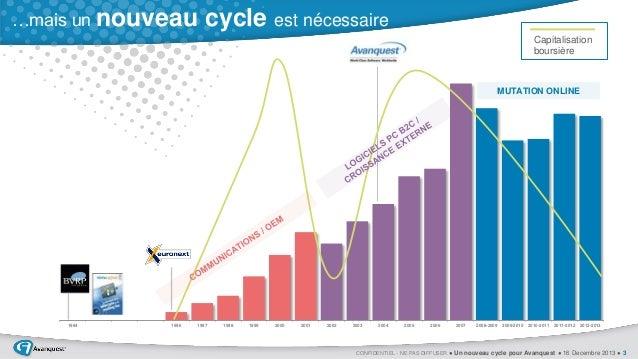 …mais un nouveau  cycle est nécessaire Capitalisation boursière  MUTATION ONLINE  1984  1996  1997  1998  1999  2000  2001...