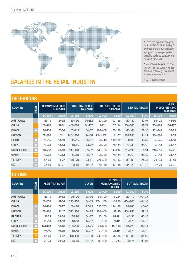 GLOBAL INSIGHTS 18 OPERATIONS COUNTRY TREND DEPARMENT/FLOOR MANAGER REGIONAL RETAIL MANAGER NATIONAL RETAIL DIRECTOR STORE...