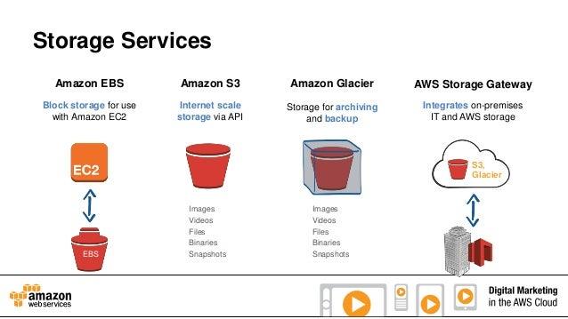 Storage Services Amazon EBS  Amazon S3  Amazon Glacier  AWS Storage Gateway  Block storage for use with Amazon EC2  Intern...