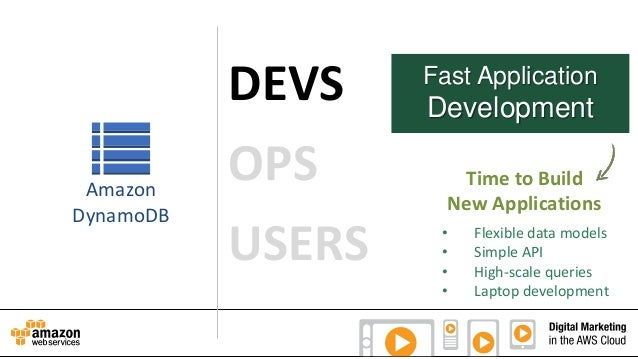 Amazon DynamoDB  DEVS OPS USERS  Fast Application  Development Time to Build New Applications • • • •  Flexible data model...