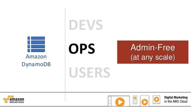 Amazon DynamoDB  DEVS OPS USERS  Admin-Free (at any scale)