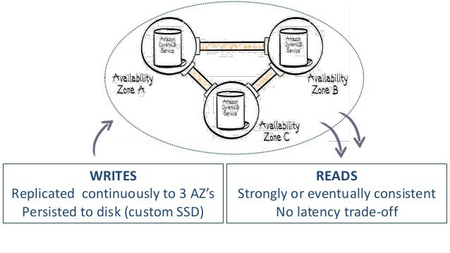 WRITES Replicated continuously to 3 AZ's Persisted to disk (custom SSD)  READS Strongly or eventually consistent No latenc...