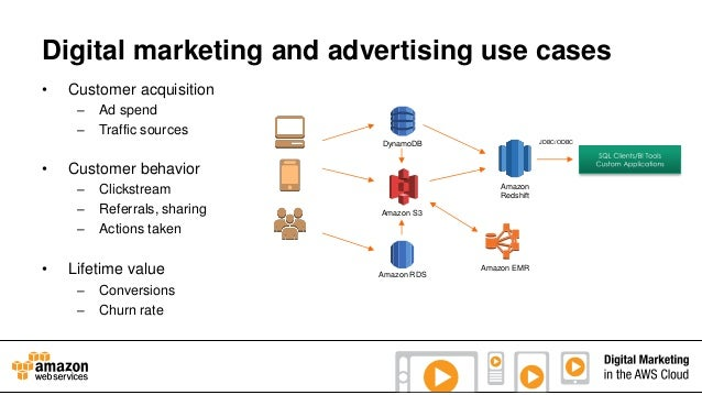 Digital marketing and advertising use cases •  Customer acquisition – –  Ad spend Traffic sources JDBC/ODBC  DynamoDB  •  ...
