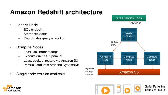 Amazon Redshift architecture •  – – –  •  SQL endpoint Stores metadata Coordinates query execution 10 GigE (HPC)  Compute ...