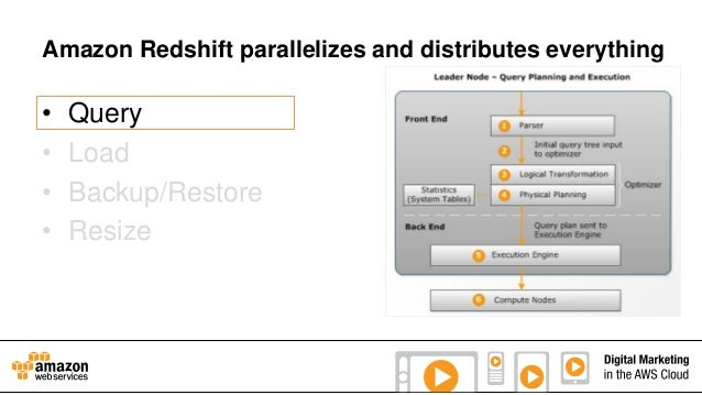 Amazon Redshift parallelizes and distributes everything  • • • •  Query Load Backup/Restore Resize