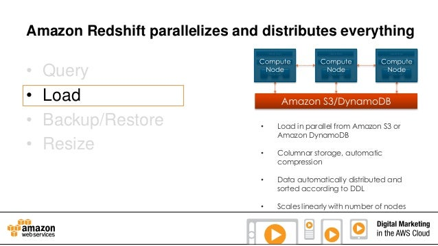 Amazon Redshift parallelizes and distributes everything  • • • •  Query Load Backup/Restore Resize  •  Load in parallel fr...