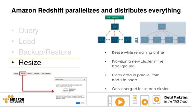 Amazon Redshift parallelizes and distributes everything  • • • •  Query Load Backup/Restore Resize  •  Resize while remain...