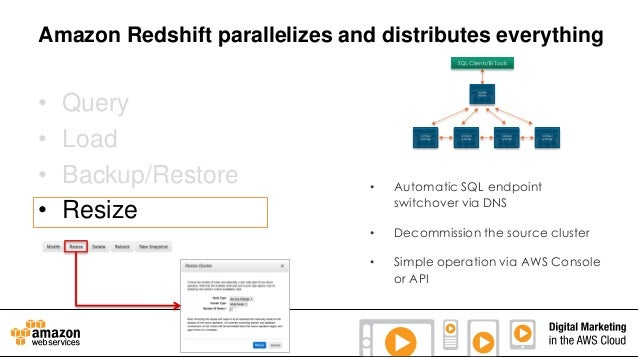 Amazon Redshift parallelizes and distributes everything  • • • •  Query Load Backup/Restore Resize  •  Automatic SQL endpo...