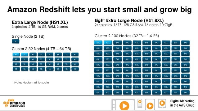 Amazon Redshift lets you start small and grow big Extra Large Node (HS1.XL) 3 spindles, 2 TB, 16 GB RAM, 2 cores  Single N...