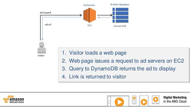 Ad Servers  Profiles Database  EC2  DynamoDB  ad request  ad url  visitor  1. 2. 3. 4.  Visitor loads a web page Web page ...