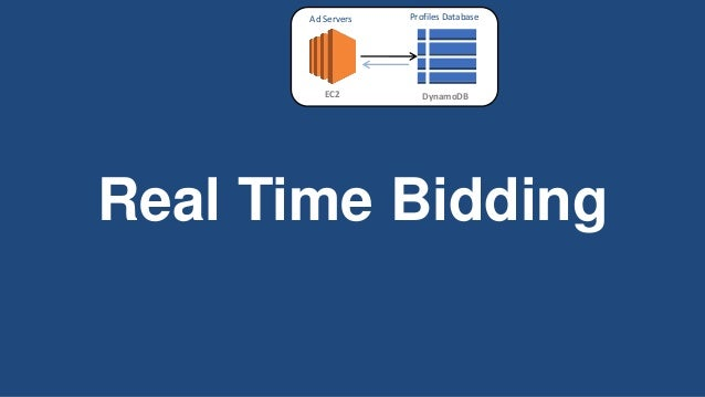 Ad Servers  Profiles Database  EC2  DynamoDB  Real Time Bidding