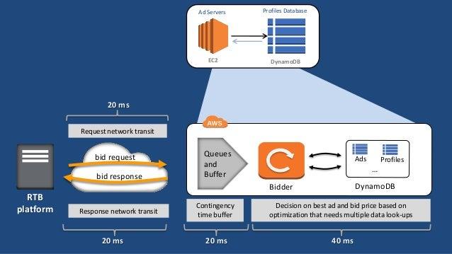 Ad Servers  Profiles Database  EC2  DynamoDB  20 ms Request network transit  bid request bid response  Queues and Buffer  ...