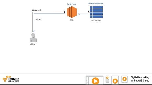 Ad Servers  Profiles Database  EC2  DynamoDB  ad request  ad url  visitor