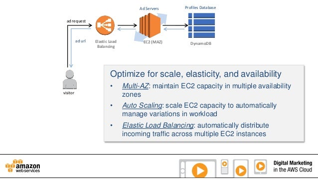 Ad Servers  Profiles Database  ad request  ad url  Elastic Load Balancing  EC2 (MAZ)  DynamoDB  Optimize for scale, elasti...