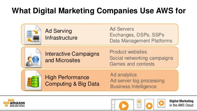 What Digital Marketing Companies Use AWS for Ad Serving Infrastructure  Ad Servers Exchanges, DSPs, SSPs Data Management P...
