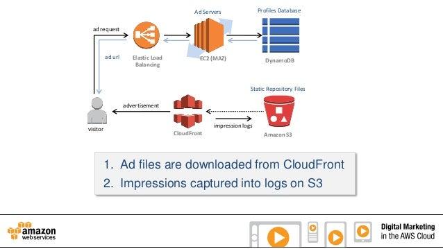 Profiles Database  Ad Servers ad request  ad url  Elastic Load Balancing  EC2 (MAZ)  DynamoDB  Static Repository Files adv...