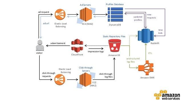 Profiles Database  Ad Servers ad request  updated profiles ad url  Elastic Load Balancing  EC2 (MAZ)  new requests  Dynamo...