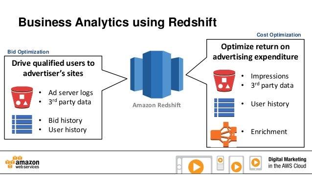 Business Analytics using Redshift Cost Optimization  Optimize return on advertising expenditure  Bid Optimization  Drive q...