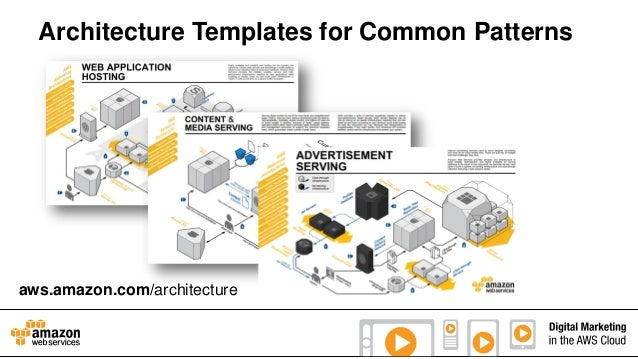 Architecture Templates for Common Patterns  aws.amazon.com/architecture