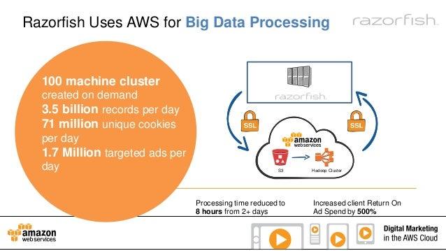 Razorfish Uses AWS for Big Data Processing  100 machine cluster created on demand 3.5 billion records per day 71 million u...