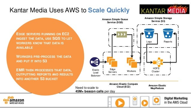 Kantar Media Uses AWS to Scale Quickly Amazon Simple Queue Service (SQS)  EDGE  SERVERS RUNNING ON  INGEST THE DATA, USE  ...