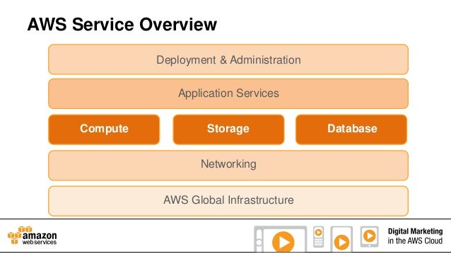 AWS Service Overview Deployment & Administration Application Services Compute  Storage Networking AWS Global Infrastructur...