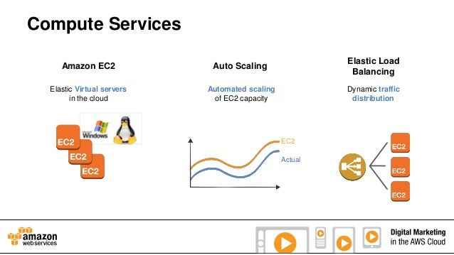 Compute Services Amazon EC2  Auto Scaling  Elastic Load Balancing  Elastic Virtual servers in the cloud  Automated scaling...