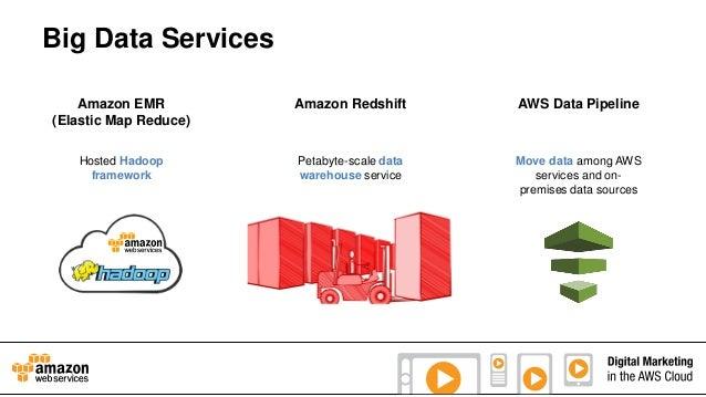 Big Data Services Amazon EMR (Elastic Map Reduce)  Amazon Redshift  AWS Data Pipeline  Hosted Hadoop framework  Petabyte-s...