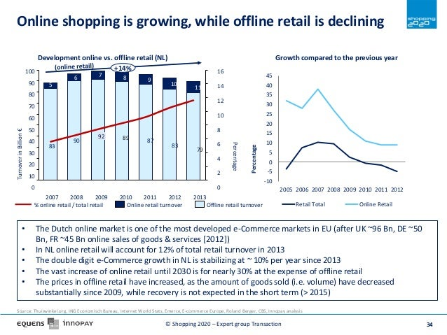 Online Shopping Trends 2020.How Do Dutch Consumers Pay In 2020 Trends And Scenarios