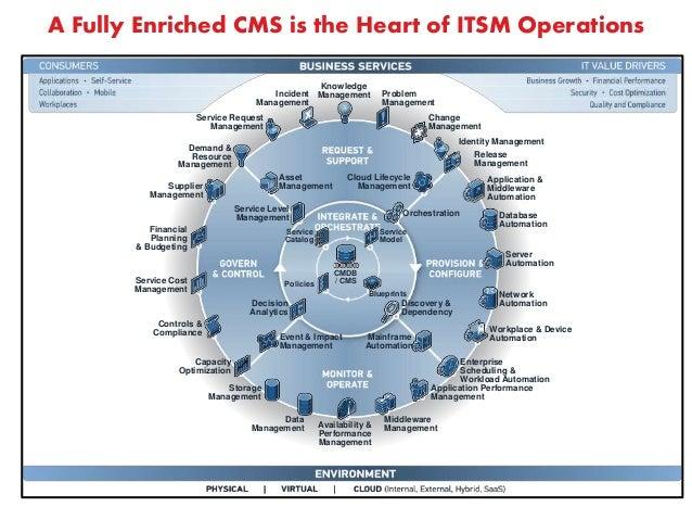 Fundamentals Of Sacm Itam Itil Bmc Discovery