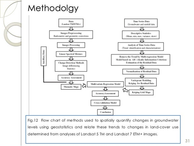 a study on the land use changes in qazvin plain Land use change is not only the consequence of economic growth but also its direct and indirect driver based on official land use change data from 2004 to 2008, this study found substantial.