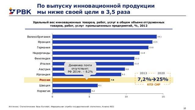 10 По выпуску инновационной продукции мы ниже своей цели в 3,5 раза Источник: Статистические базы Eurostat; Федеральная сл...
