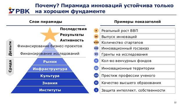 12 Почему? Пирамида инноваций устойчива только на хорошем фундаменте Примеры показателейСлои пирамиды ДеньгиСреда Рынки Ин...