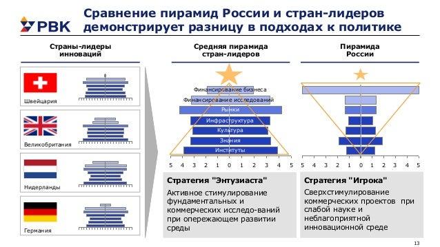 13 5432154321 Сравнение пирамид России и стран-лидеров демонстрирует разницу в подходах к политике Страны-лидеры инноваций...