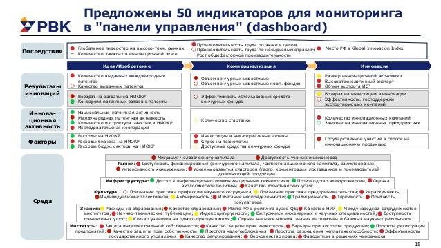"""15 Предложены 50 индикаторов для мониторинга в """"панели управления"""" (dashboard) Факторы Иннова- ционная активность Результа..."""