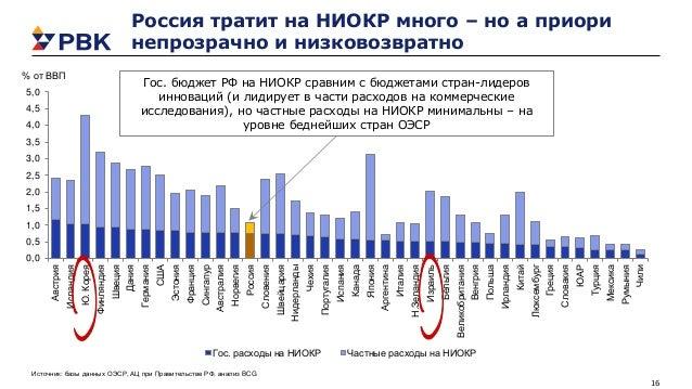16 Россия тратит на НИОКР много – но а приори непрозрачно и низковозвратно 0,0 0,5 1,0 1,5 2,0 2,5 3,0 3,5 4,0 4,5 5,0 Авс...