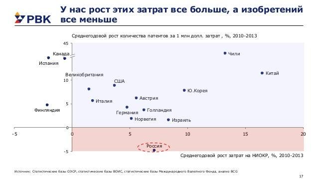17 -5 0 5 10 15 20 10 -5 5 0 45 Ю.Корея Россия Чили Китай Испания Австрия Германия Финляндия Норвегия Голландия Великобрит...