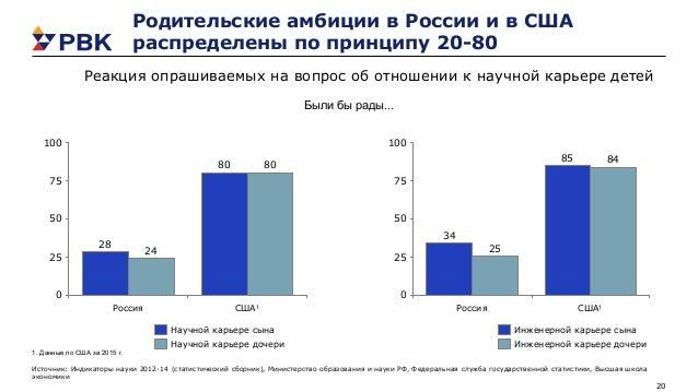 20 Родительские амбиции в России и в США распределены по принципу 20-80 80 28 80 24 0 25 50 75 100 Россия США1 Научной кар...