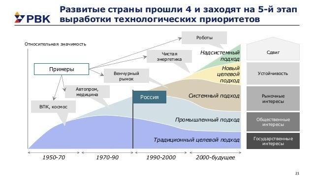 21 Развитые страны прошли 4 и заходят на 5-й этап выработки технологических приоритетов Традиционный целевой подход Промыш...