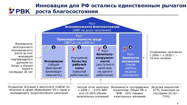 8 Инновации для РФ остались единственным рычагом роста благосостояния Рост Экономического благосостояния (ВВП на душу насе...