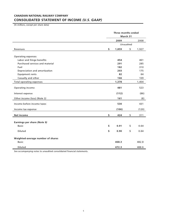 CANADIAN NATIONAL RAILWAY COMPANY CONSOLIDATED STATEMENT OF INCOME (U.S. GAAP) (In millions, except per share data)       ...